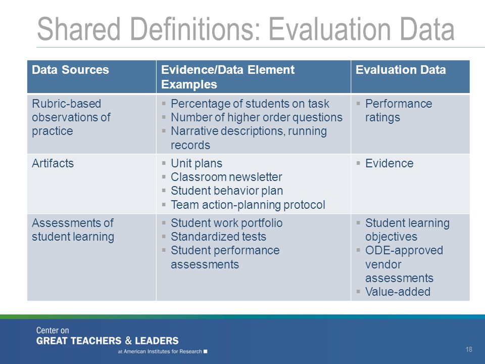 Shared Definitions: Evaluation Data 18 Data SourcesEvidence/Data Element Examples Evaluation Data Rubric-based observations of practice  Percentage of students on task  Number of higher order questions  Narrative descriptions, running records  Performance ratings Artifacts  Unit plans  Classroom newsletter  Student behavior plan  Team action-planning protocol  Evidence Assessments of student learning  Student work portfolio  Standardized tests  Student performance assessments  Student learning objectives  ODE-approved vendor assessments  Value-added