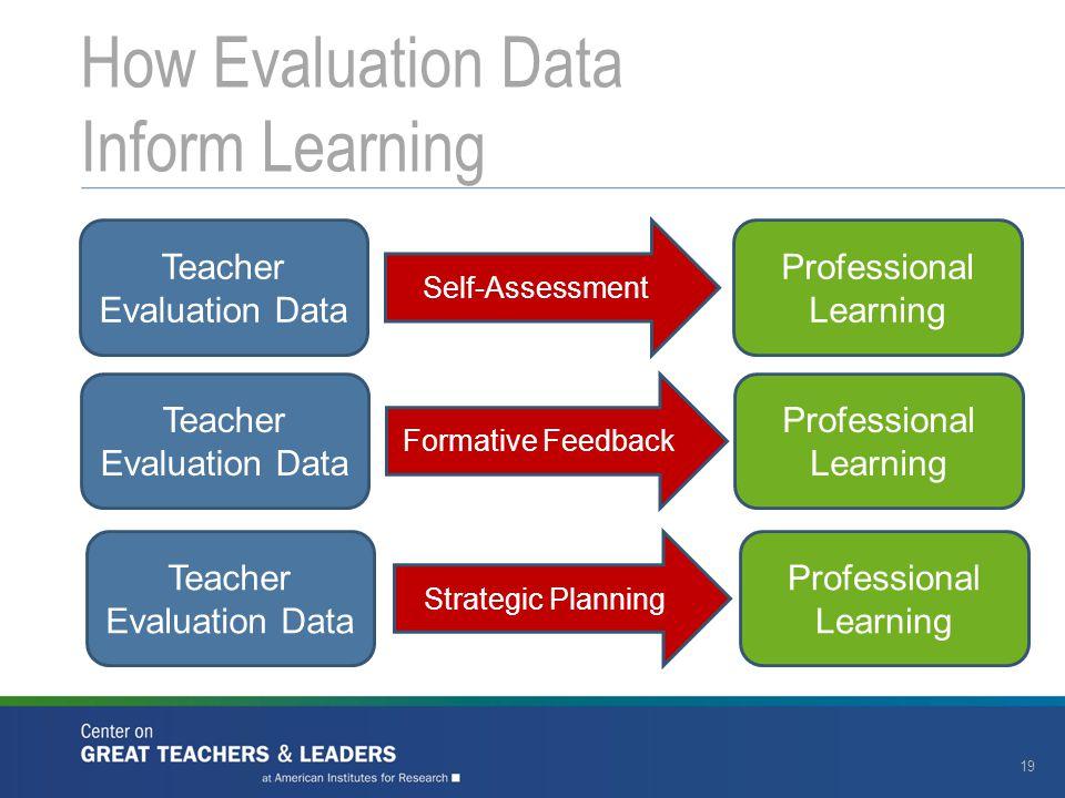 How Evaluation Data Inform Learning 19 Teacher Evaluation Data Self-Assessment Professional Learning Teacher Evaluation Data Formative Feedback Professional Learning Teacher Evaluation Data Strategic Planning Professional Learning
