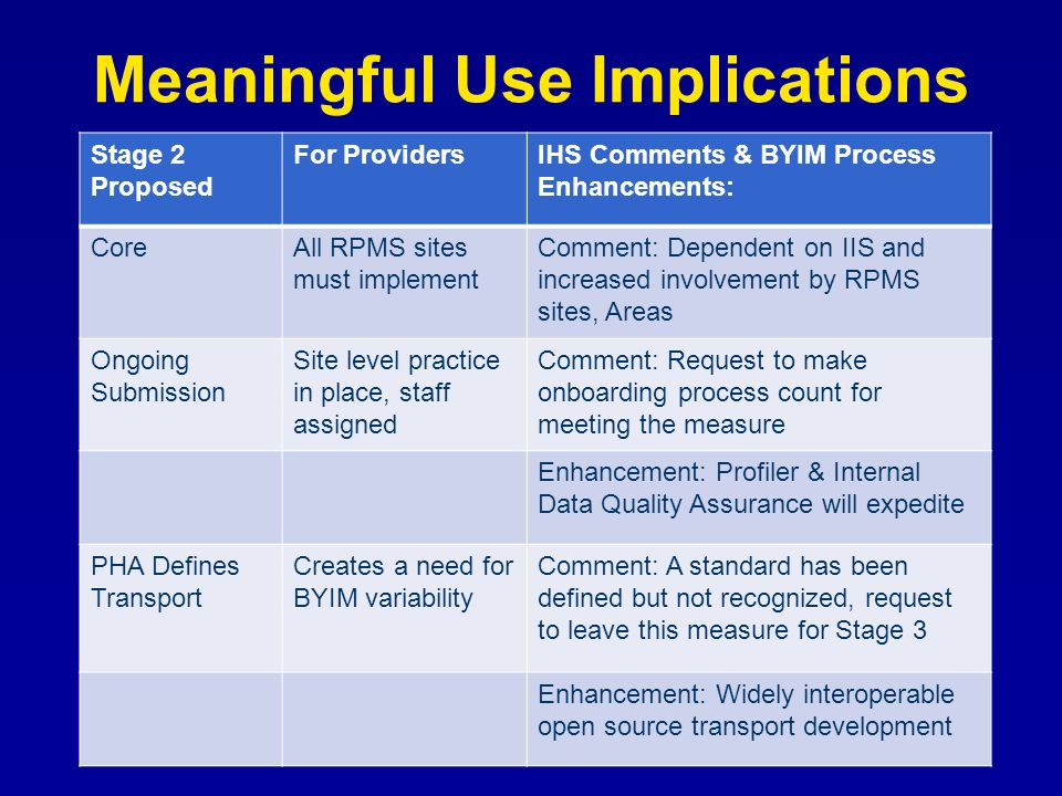 Meaningful Use Implications Stage 2 Proposed For ProvidersIHS Comments & BYIM Process Enhancements: CoreAll RPMS sites must implement Comment: Depende