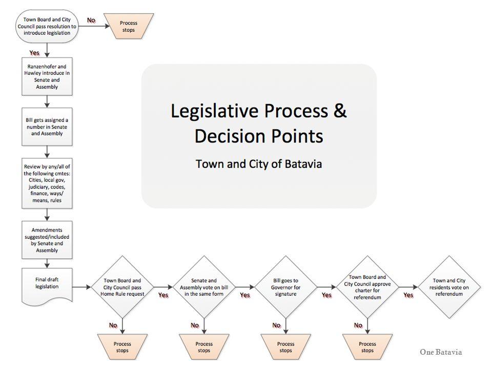 CGR Inform & Empower 7One Batavia