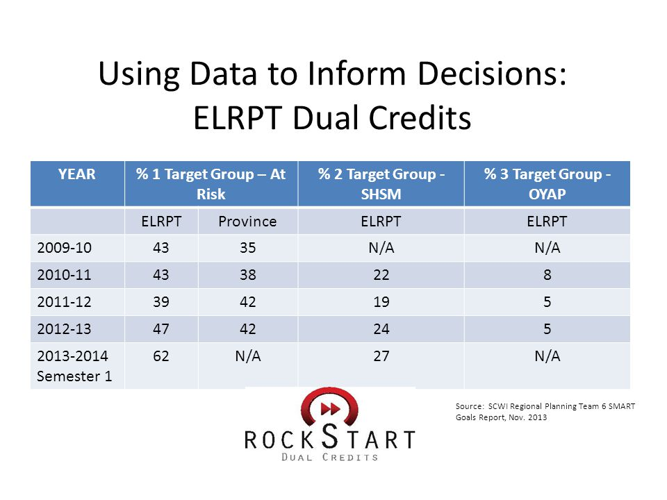 Using Data to Inform Decisions: ELRPT Dual Credits YEAR% 1 Target Group – At Risk % 2 Target Group - SHSM % 3 Target Group - OYAP ELRPTProvinceELRPT 2009-104335N/A 2010-114338228 2011-123942195 2012-134742245 2013-2014 Semester 1 62N/A27N/A Source: SCWI Regional Planning Team 6 SMART Goals Report, Nov.