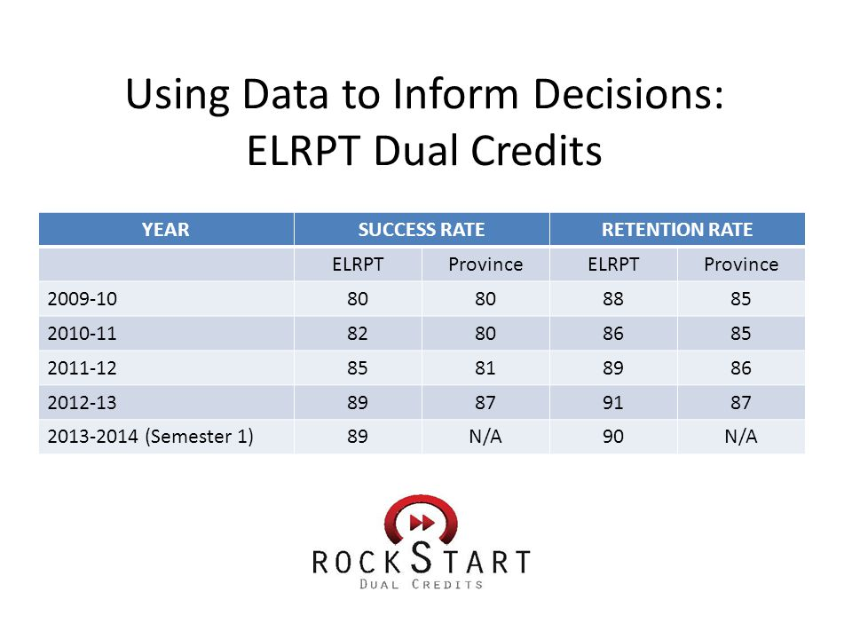 Using Data to Inform Decisions: ELRPT Dual Credits YEARSUCCESS RATERETENTION RATE ELRPTProvinceELRPTProvince 2009-1080 8885 2010-1182808685 2011-1285818986 2012-1389879187 2013-2014 (Semester 1)89N/A90N/A