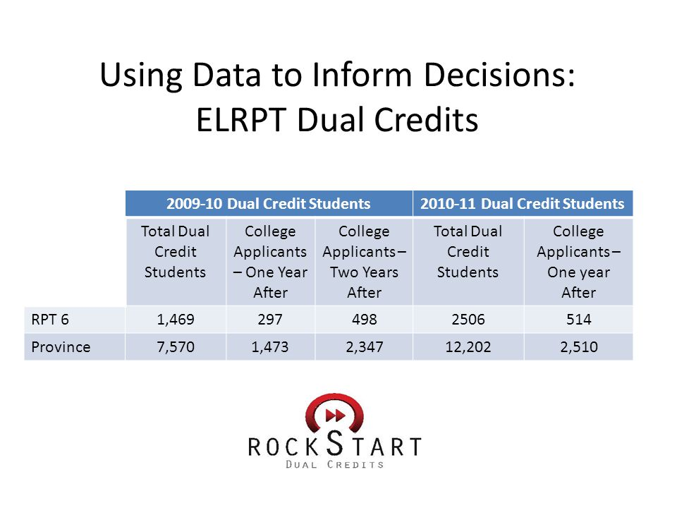 Using Data to Inform Decisions: ELRPT Dual Credits 2009-10 Dual Credit Students2010-11 Dual Credit Students Total Dual Credit Students College Applicants – One Year After College Applicants – Two Years After Total Dual Credit Students College Applicants – One year After RPT 61,4692974982506514 Province7,5701,4732,34712,2022,510