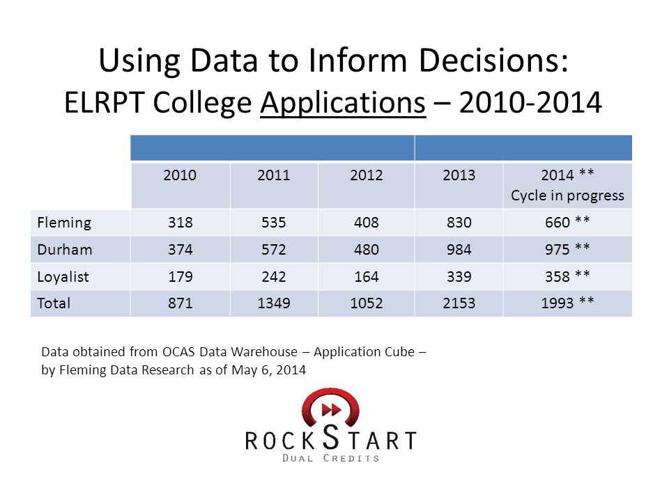 Using Data to Inform Decisions: ELRPT College Applications – 2010-2014 20102011201220132014 ** Cycle in progress Fleming318535408830660 ** Durham374572480984975 ** Loyalist179242164339358 ** Total8711349105221531993 ** Data obtained from OCAS Data Warehouse – Application Cube – by Fleming Data Research as of May 6, 2014