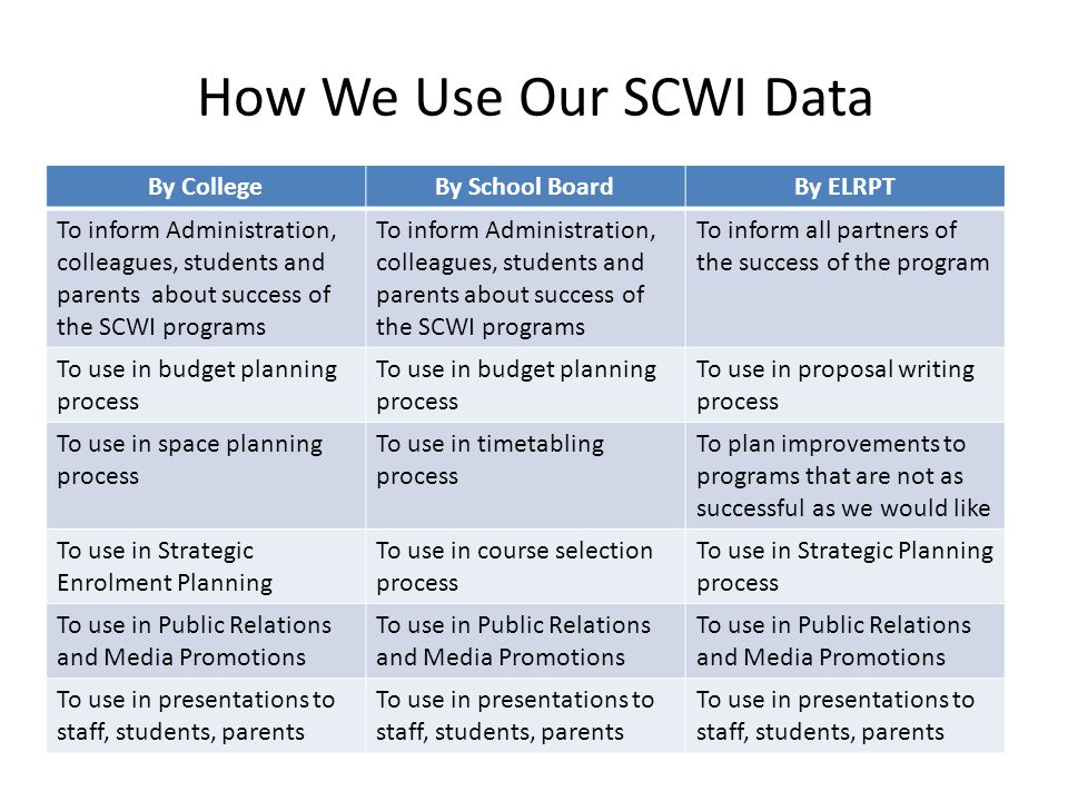 How We Use Our SCWI Data By CollegeBy School BoardBy ELRPT To inform Administration, colleagues, students and parents about success of the SCWI programs To inform all partners of the success of the program To use in budget planning process To use in proposal writing process To use in space planning process To use in timetabling process To plan improvements to programs that are not as successful as we would like To use in Strategic Enrolment Planning To use in course selection process To use in Strategic Planning process To use in Public Relations and Media Promotions To use in presentations to staff, students, parents