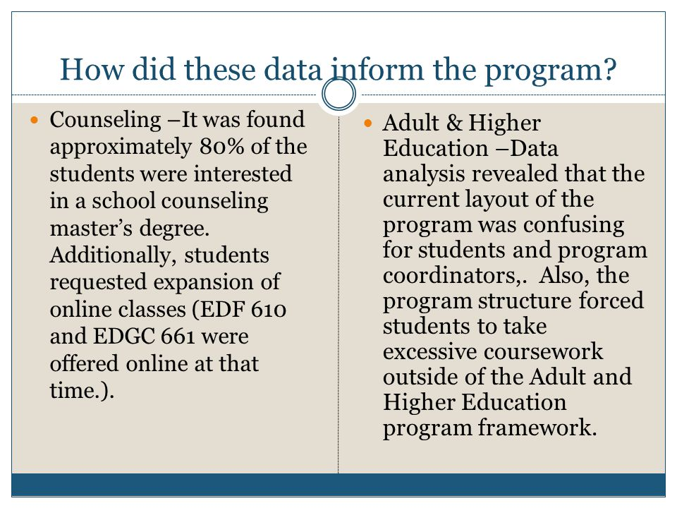 How did these data inform the program? Counseling –It was found approximately 80% of the students were interested in a school counseling master's degr