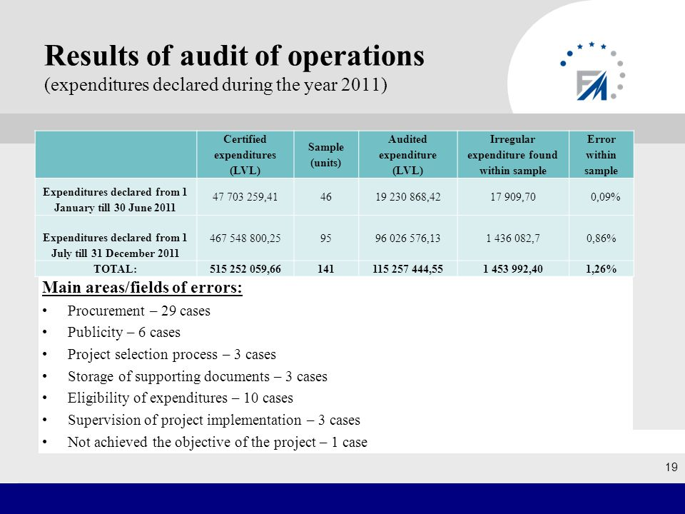 19 Results of audit of operations (expenditures declared during the year 2011) Certified expenditures (LVL) Sample (units) Audited expenditure (LVL) Irregular expenditure found within sample Error within sample Expenditures declared from 1 January till 30 June 2011 47 703 259,414619 230 868,4217 909,70 0,09% Expenditures declared from 1 July till 31 December 2011 467 548 800,259596 026 576,131 436 082,70,86% TOTAL:515 252 059,66141115 257 444,551 453 992,401,26% Main areas/fields of errors: Procurement – 29 cases Publicity – 6 cases Project selection process – 3 cases Storage of supporting documents – 3 cases Eligibility of expenditures – 10 cases Supervision of project implementation – 3 cases Not achieved the objective of the project – 1 case