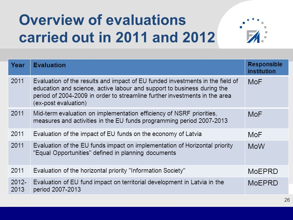Overview of evaluations carried out in 2011 and 2012 26 YearEvaluation Responsible institution 2011Evaluation of the results and impact of EU funded investments in the field of education and science, active labour and support to business during the period of 2004-2009 in order to streamline further investments in the area (ex-post evaluation) MoF 2011Mid-term evaluation on implementation efficiency of NSRF priorities, measures and activities in the EU funds programming period 2007-2013 MoF 2011Evaluation of the impact of EU funds on the economy of Latvia MoF 2011Evaluation of the EU funds impact on implementation of Horizontal priority Equal Opportunities defined in planning documents MoW 2011Evaluation of the horizontal priority Information Society MoEPRD 2012- 2013 Evaluation of EU fund impact on territorial development in Latvia in the period 2007-2013 MoEPRD