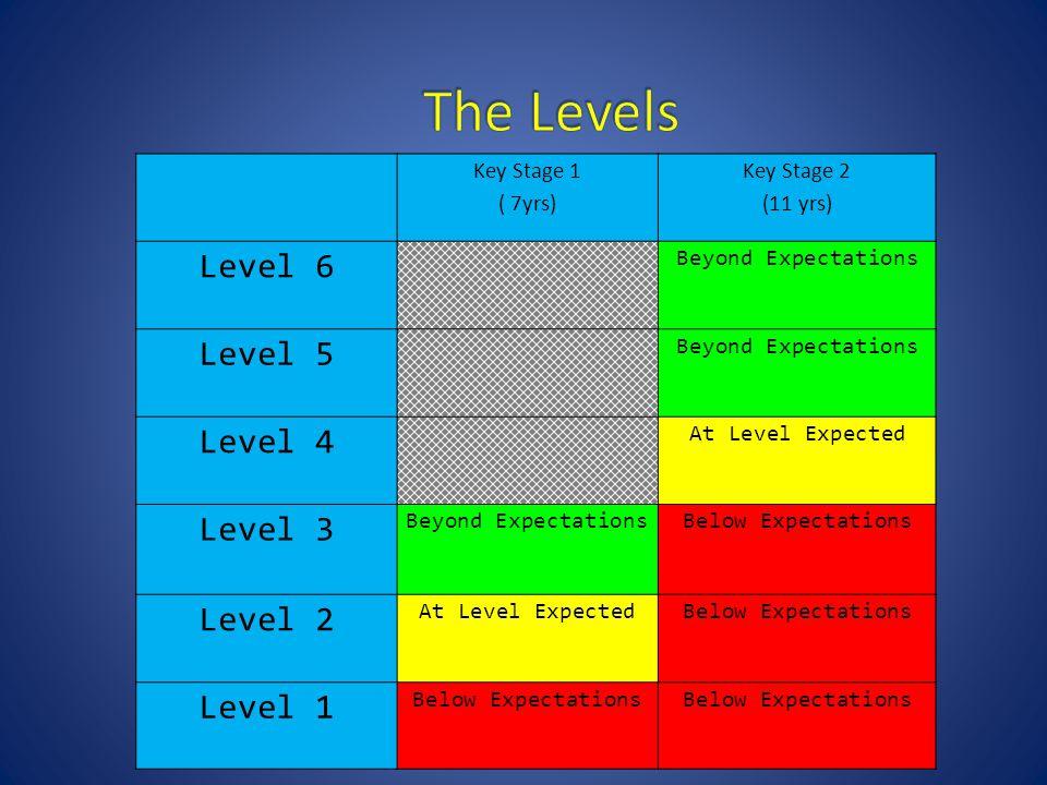 Key Stage 1 ( 7yrs) Key Stage 2 (11 yrs) Level 6 Beyond Expectations Level 5 Beyond Expectations Level 4 At Level Expected Level 3 Beyond ExpectationsBelow Expectations Level 2 At Level ExpectedBelow Expectations Level 1 Below Expectations
