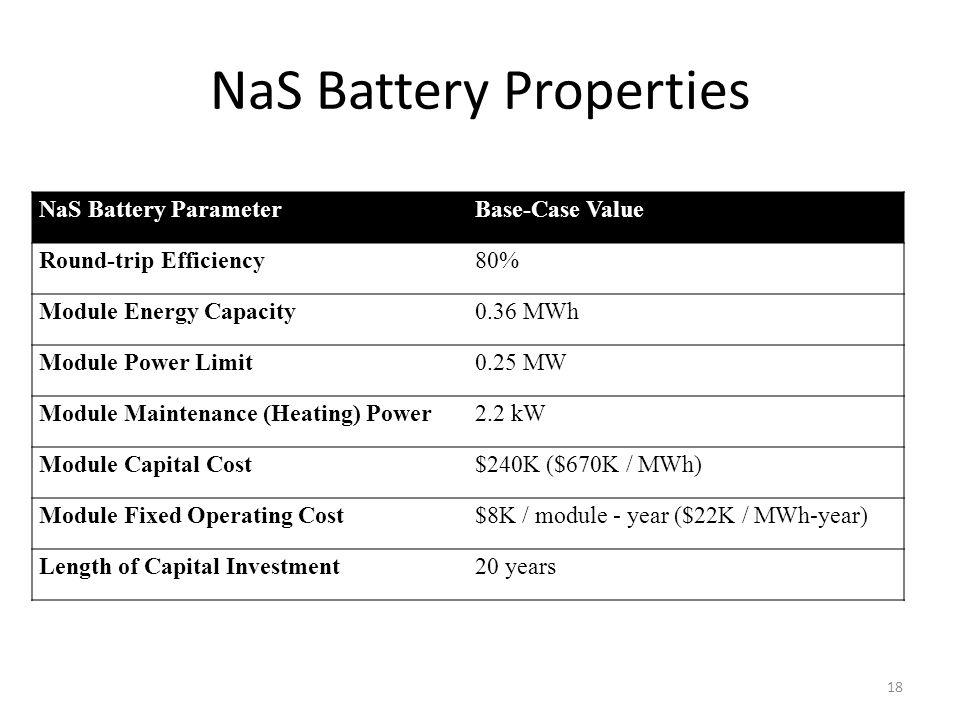 NaS Battery Properties NaS Battery ParameterBase-Case Value Round-trip Efficiency80% Module Energy Capacity0.36 MWh Module Power Limit0.25 MW Module Maintenance (Heating) Power2.2 kW Module Capital Cost$240K ($670K / MWh) Module Fixed Operating Cost$8K / module - year ($22K / MWh-year) Length of Capital Investment20 years 18