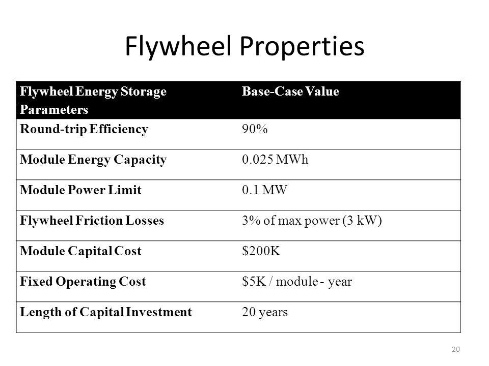 Flywheel Properties Flywheel Energy Storage Parameters Base-Case Value Round-trip Efficiency90% Module Energy Capacity0.025 MWh Module Power Limit0.1 MW Flywheel Friction Losses3% of max power (3 kW) Module Capital Cost$200K Fixed Operating Cost$5K / module - year Length of Capital Investment20 years 20