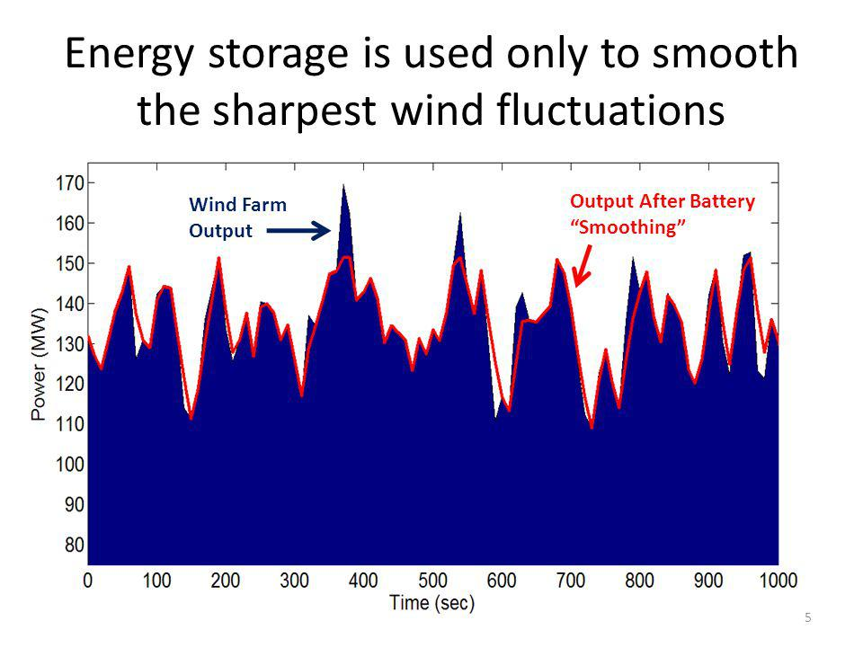 Energy storage is used only to smooth the sharpest wind fluctuations 5 Wind Farm Output Output After Battery Smoothing