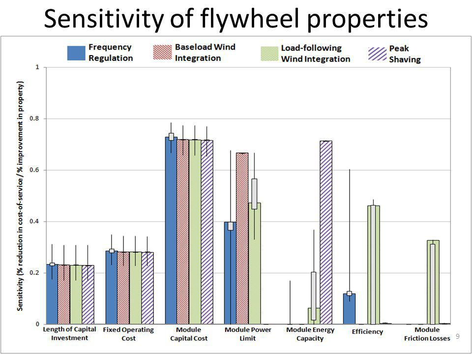 Sensitivity of flywheel properties 9