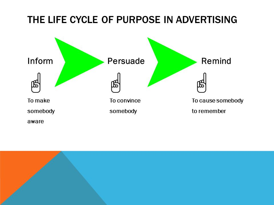 THE LIFE CYCLE OF PURPOSE IN ADVERTISING Inform Persuade Remind To make To convinceTo cause somebody somebody somebodyto remember aware