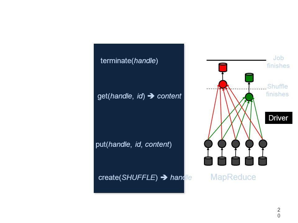 20 Coflow API Shuffle finishes MapReduce Job finishes create(SHUFFLE)  handle put(handle, id, content) get(handle, id)  content terminate(handle) Driver
