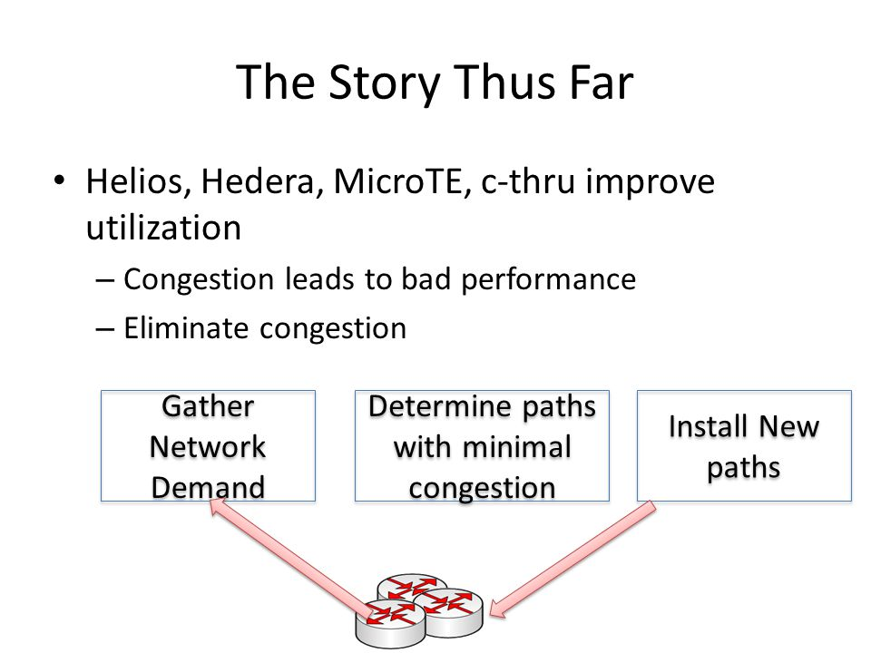 The Story Thus Far Helios, Hedera, MicroTE, c-thru improve utilization – Congestion leads to bad performance – Eliminate congestion Gather Network Demand Gather Network Demand Determine paths with minimal congestion Install New paths