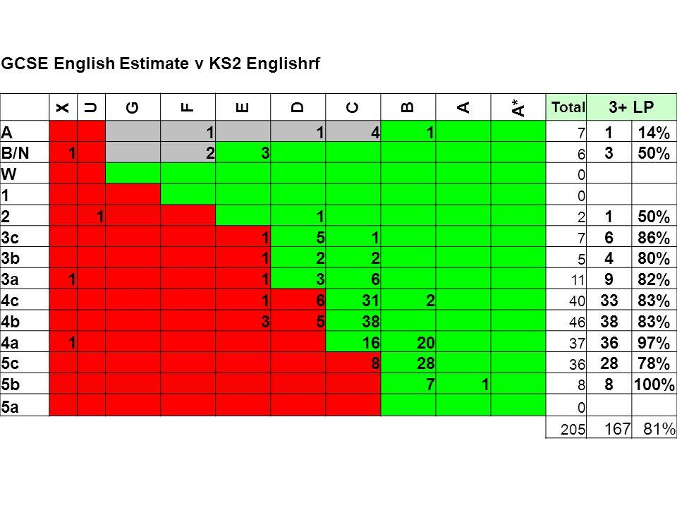 GCSE English Estimate v KS2 Englishrf X U G F E DCBA A* Total 3+ LP A 1 141 7 114% B/N1 23 6 350% W 0 1 0 2 1 1 2 1 3c 151 7 686% 3b 122 5 480% 3a1 136 11 982% 4c 16312 40 3383% 4b 3538 46 3883% 4a1 1620 37 3697% 5c 828 36 2878% 5b 71 8 8100% 5a 0 205 16781%