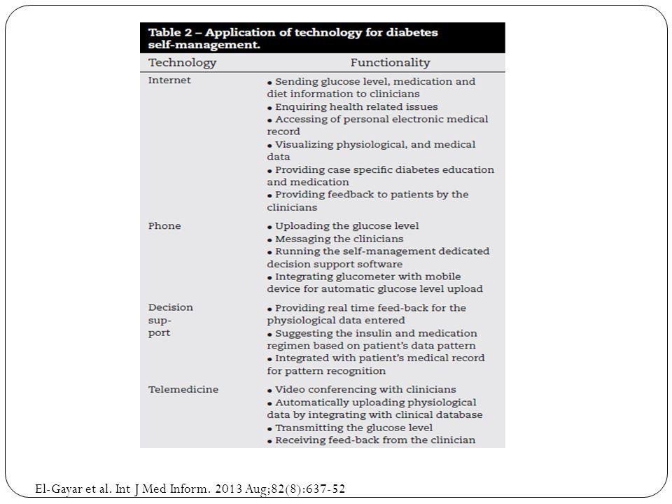 El-Gayar et al. Int J Med Inform. 2013 Aug;82(8):637-52