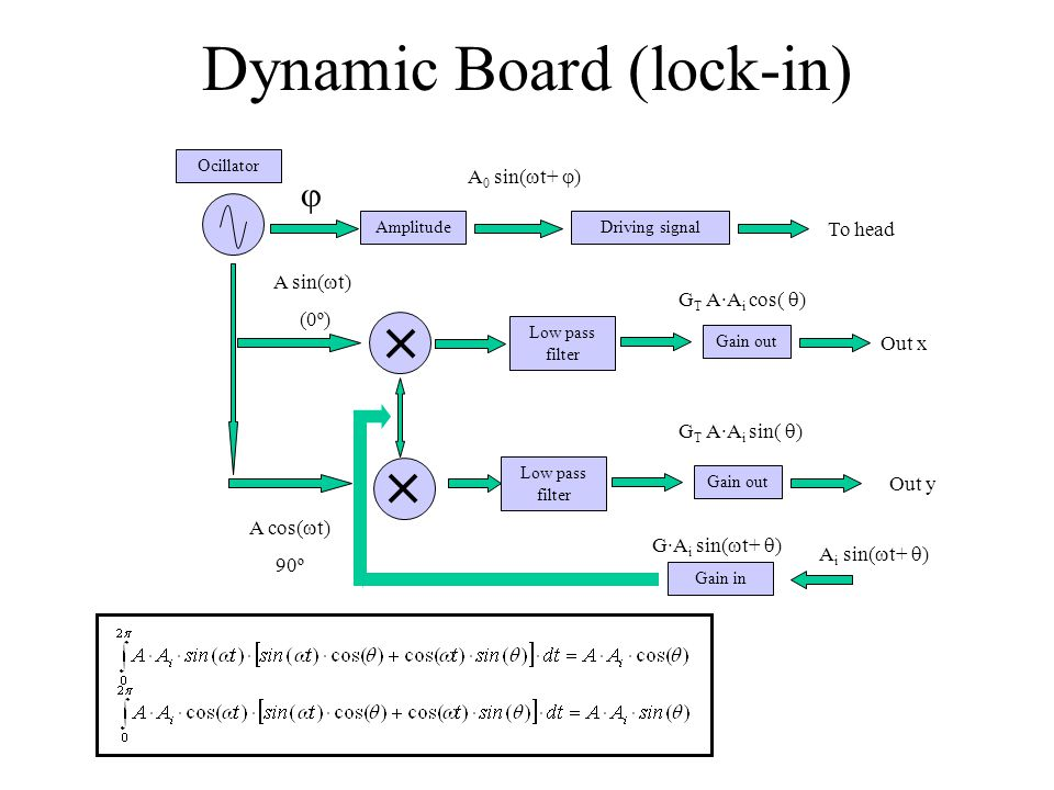 Dynamic Board (lock-in) AmplitudeDriving signal Ocillator  A 0 sin(  t+  ) A sin(  t) (0º) A cos(  t) 90º Low pass filter Gain out Low pass filter Gain out Gain in G·A i sin(  t+  ) Out x Out y G T A·A i sin(  ) G T A·A i cos(  ) A i sin(  t+  ) To head