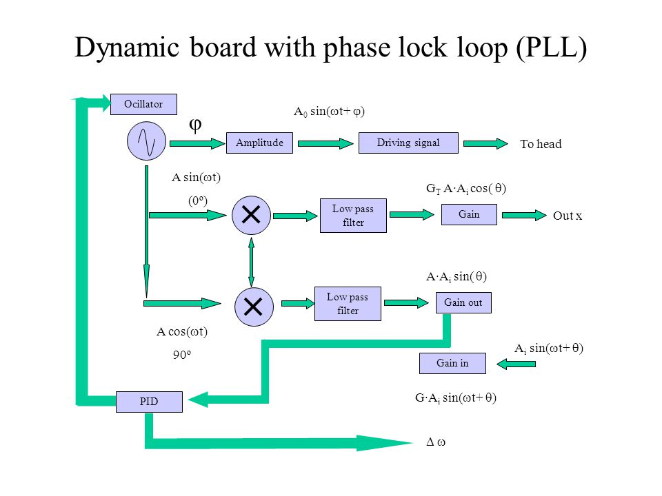 Dynamic board with phase lock loop (PLL) AmplitudeDriving signal Ocillator  A 0 sin(  t+  ) A sin(  t) (0º) A cos(  t) 90º Low pass filter Gain Low pass filter Gain out Gain in A i sin(  t+  ) A·A i sin(  ) PID G·A i sin(  t+  ) Out x    G T A·A i cos(  ) To head