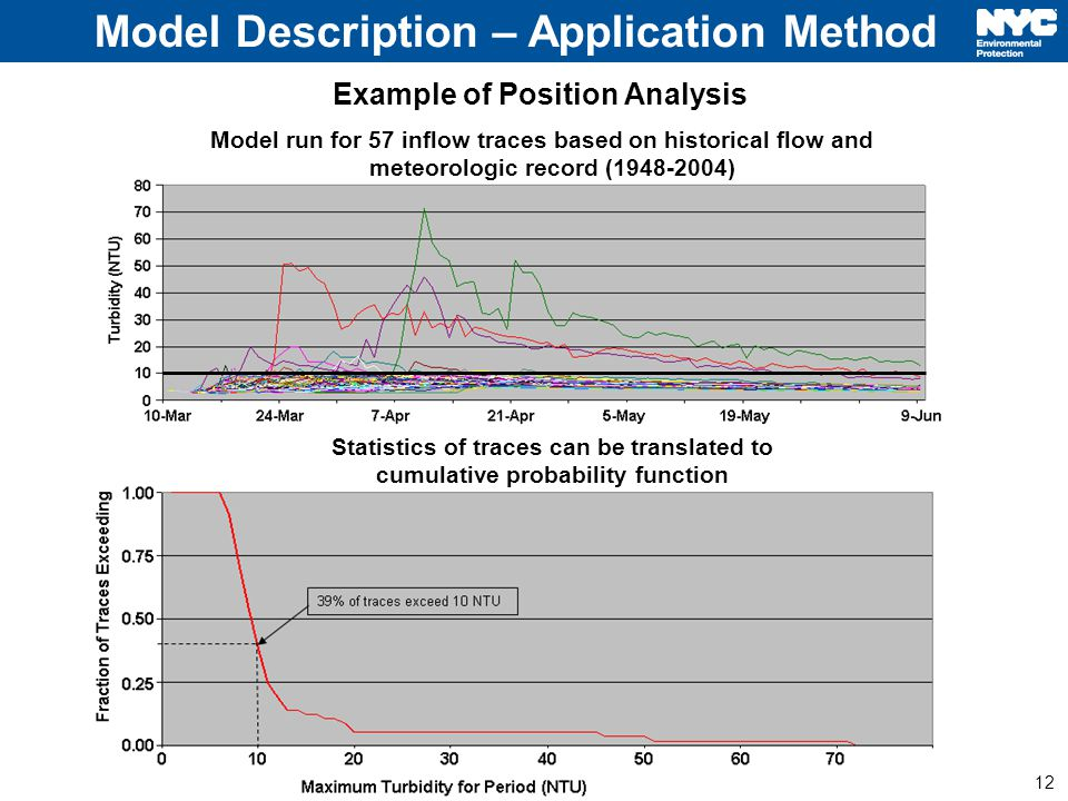 12 Model run for 57 inflow traces based on historical flow and meteorologic record (1948-2004) Statistics of traces can be translated to cumulative probability function Model Description – Application Method Example of Position Analysis