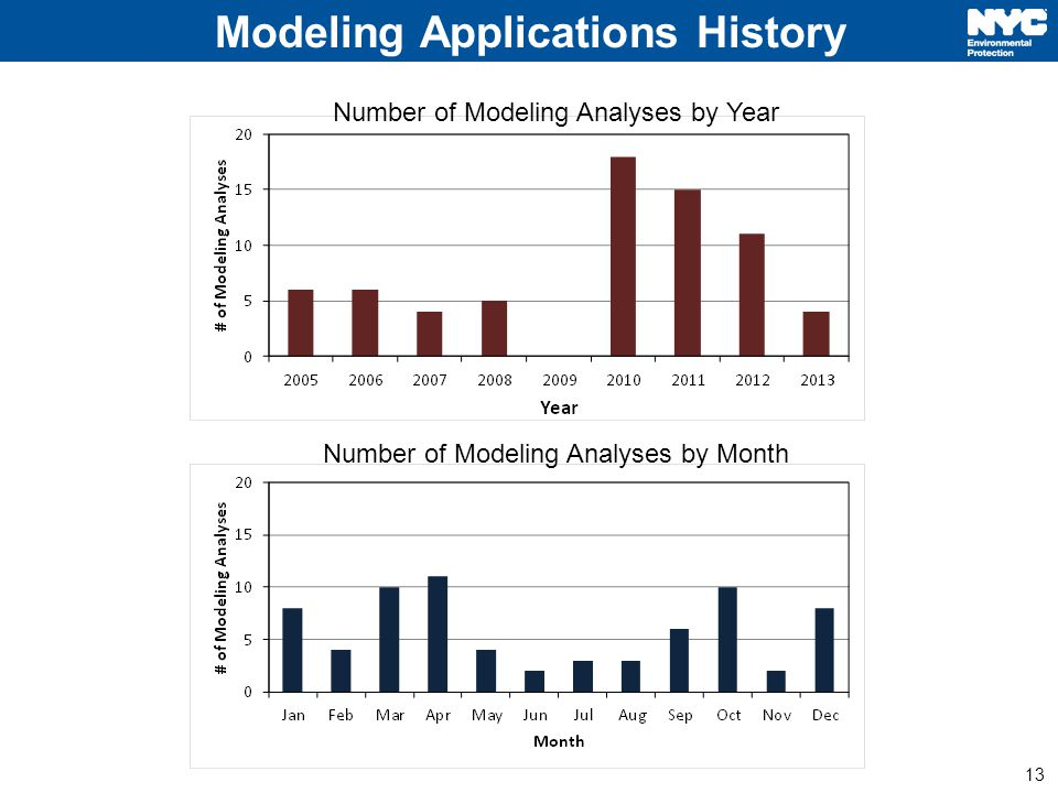 13 Modeling Applications History Number of Modeling Analyses by Year Number of Modeling Analyses by Month