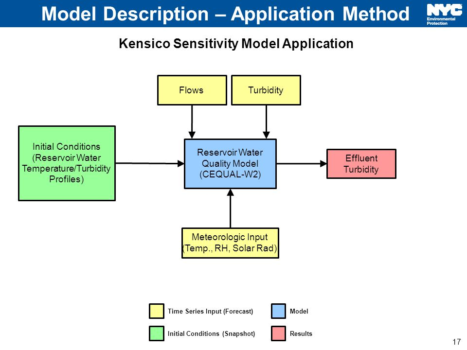 17 Reservoir Water Quality Model (CEQUAL-W2) Meteorologic Input (Temp., RH, Solar Rad) FlowsTurbidity Effluent Turbidity Initial Conditions (Reservoir Water Temperature/Turbidity Profiles) Time Series Input (Forecast) Initial Conditions (Snapshot) Model Results Model Description – Application Method Kensico Sensitivity Model Application