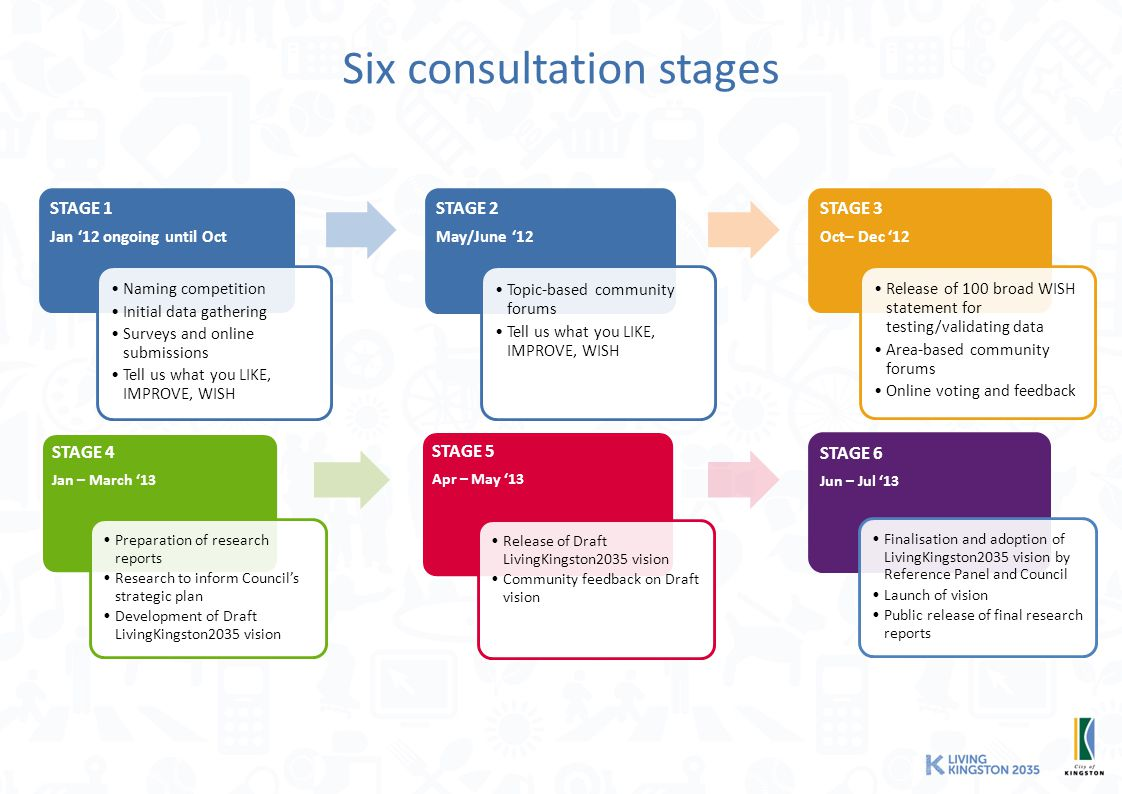 Six consultation stages STAGE 1 Jan '12 ongoing until Oct Naming competition Initial data gathering Surveys and online submissions Tell us what you LIKE, IMPROVE, WISH STAGE 2 May/June '12 Topic-based community forums Tell us what you LIKE, IMPROVE, WISH STAGE 3 Oct– Dec '12 Release of 100 broad WISH statement for testing/validating data Area-based community forums Online voting and feedback STAGE 4 Jan – March '13 Preparation of research reports Research to inform Council's strategic plan Development of Draft LivingKingston2035 vision STAGE 5 Apr – May '13 Release of Draft LivingKingston2035 vision Community feedback on Draft vision STAGE 6 Jun – Jul '13 Finalisation and adoption of LivingKingston2035 vision by Reference Panel and Council Launch of vision Public release of final research reports