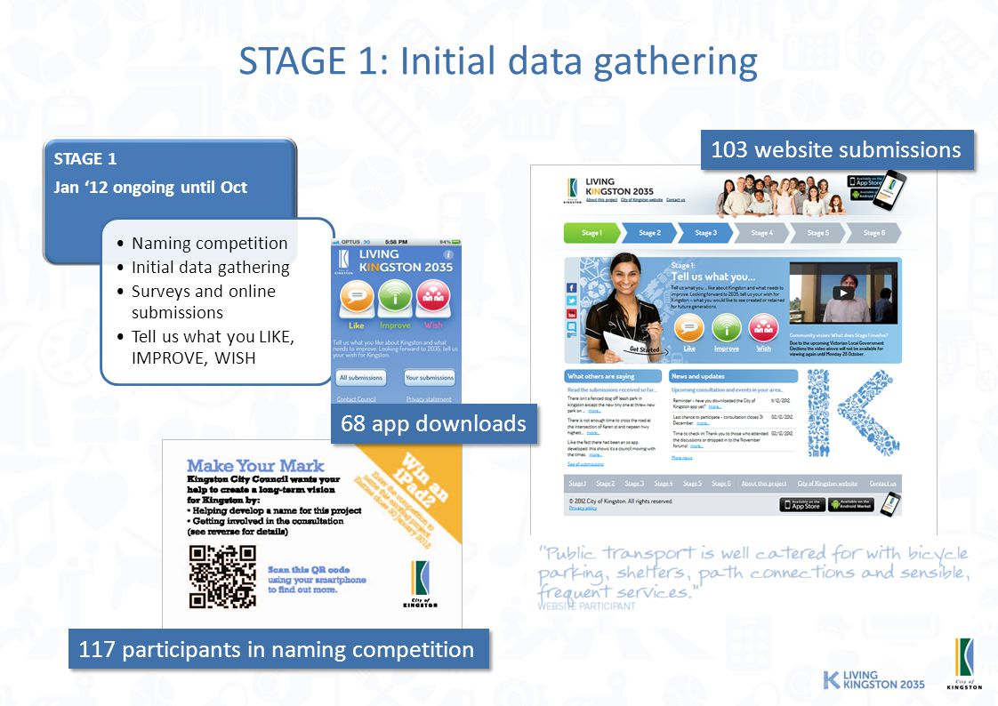 STAGE 1: Initial data gathering STAGE 1 Jan '12 ongoing until Oct Naming competition Initial data gathering Surveys and online submissions Tell us what you LIKE, IMPROVE, WISH 68 app downloads 117 participants in naming competition 103 website submissions