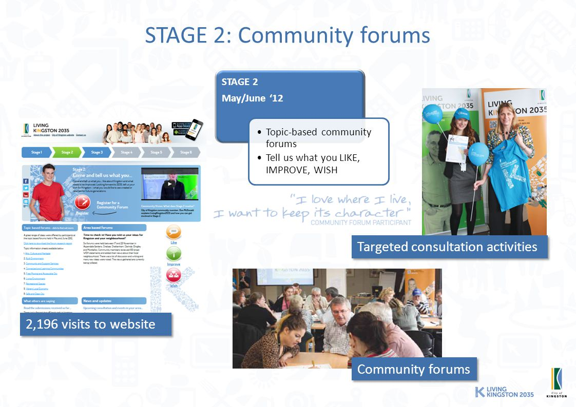 STAGE 2: Community forums STAGE 2 May/June '12 Topic-based community forums Tell us what you LIKE, IMPROVE, WISH Community forums Targeted consultation activities 2,196 visits to website