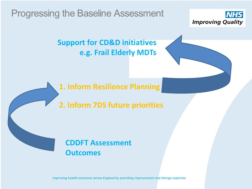 CDDFT Assessment Outcomes 1. Inform Resilience Planning 2. Inform 7DS future priorities Support for CD&D initiatives e.g. Frail Elderly MDTs Progressi