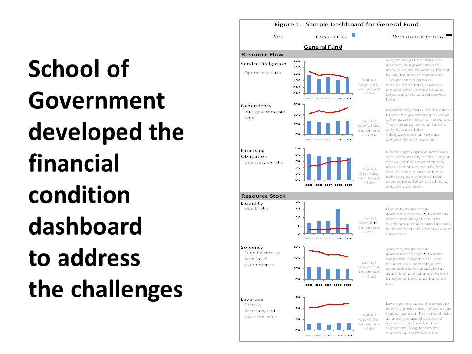 School of Government developed the financial condition dashboard to address the challenges