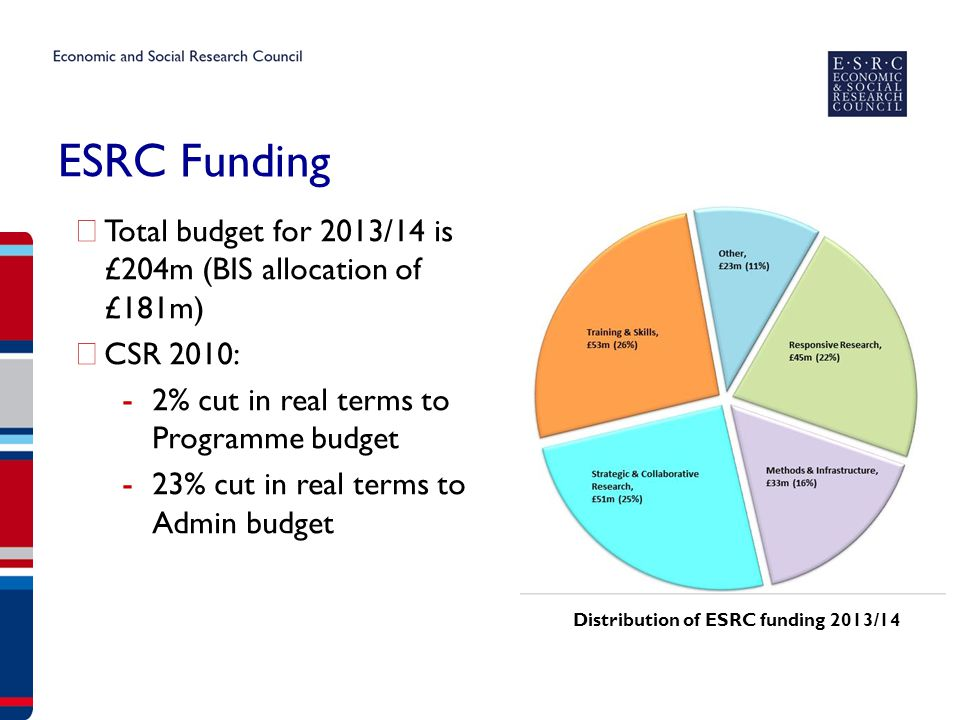 ESRC Funding ▶ Total budget for 2013/14 is £204m (BIS allocation of £181m) ▶ CSR 2010: - 2% cut in real terms to Programme budget - 23% cut in real terms to Admin budget Distribution of ESRC funding 2013/14