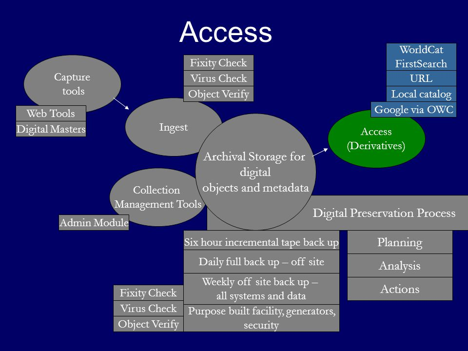 Ingest Digital Preservation Process Access Capture tools Access (Derivatives) Collection Management Tools Archival Storage for digital objects and metadata Six hour incremental tape back up Daily full back up – off site Weekly off site back up – all systems and data Purpose built facility, generators, security Web Tools Digital Masters WorldCat FirstSearch Local catalog Fixity Check Virus Check Object Verify Admin Module URL Google via OWC Planning Analysis Actions Fixity Check Virus Check Object Verify