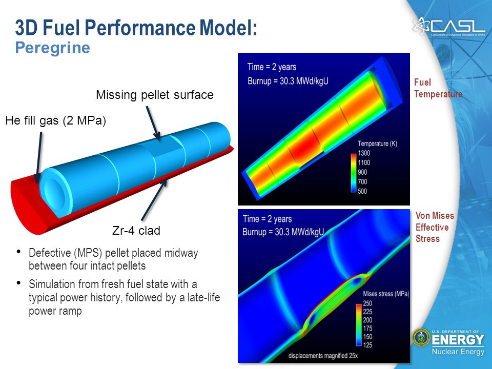 3D Fuel Performance Model: Peregrine Zr-4 clad He fill gas (2 MPa) Missing pellet surface Fuel Temperature Von Mises Effective Stress Defective (MPS) pellet placed midway between four intact pellets Simulation from fresh fuel state with a typical power history, followed by a late-life power ramp