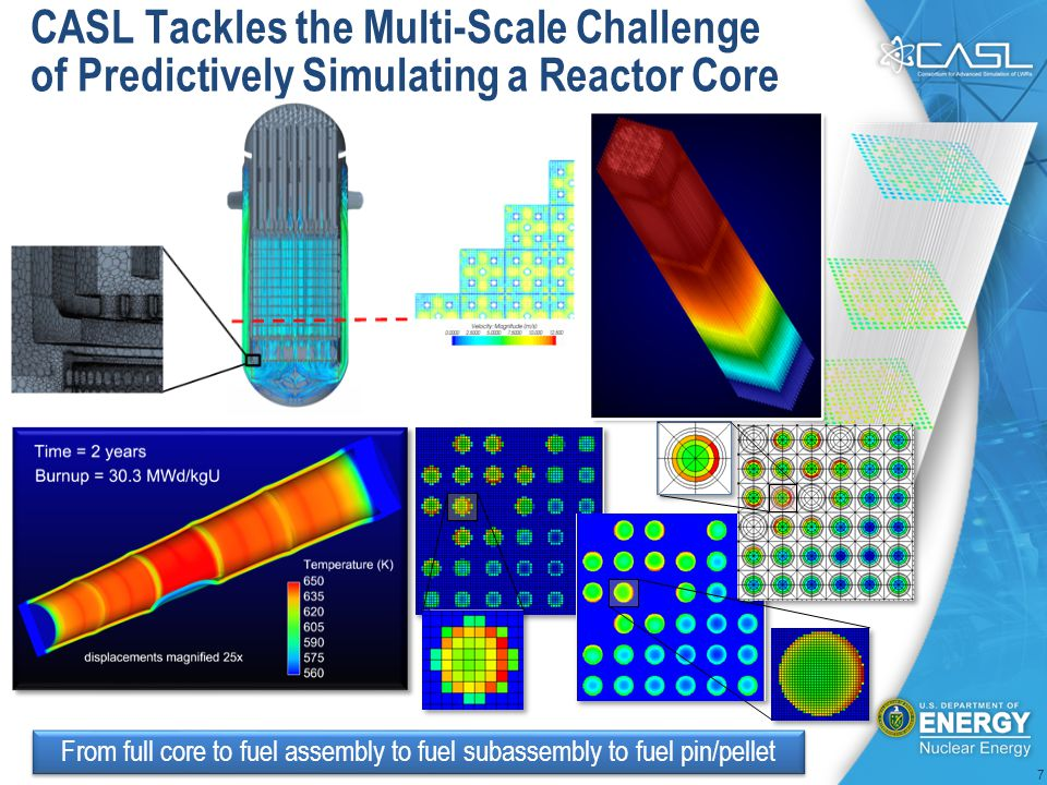 CASL Tackles the Multi-Scale Challenge of Predictively Simulating a Reactor Core From full core to fuel assembly to fuel subassembly to fuel pin/pellet 7