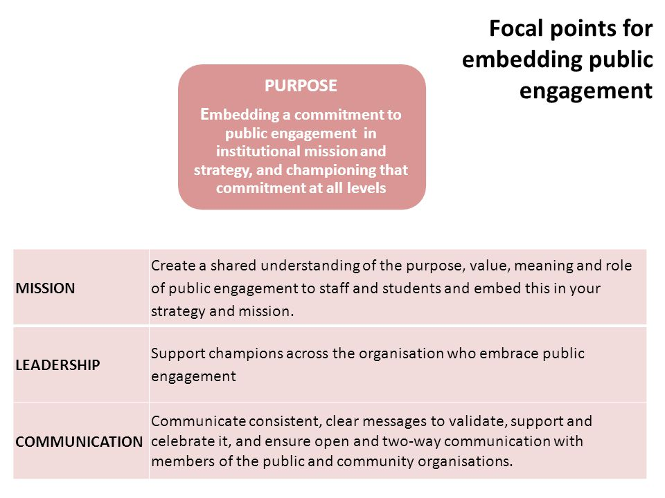 PURPOSE E mbedding a commitment to public engagement in institutional mission and strategy, and championing that commitment at all levels PROCESS Investing in systems and processes that facilitate involvement, maximise impact and help to ensure quality and value for money PEOPLE Involving staff, students and representatives of the public and using their energy, expertise and feedback to shape the strategy and its delivery Focal points for embedding public engagement MISSION Create a shared understanding of the purpose, value, meaning and role of public engagement to staff and students and embed this in your strategy and mission.