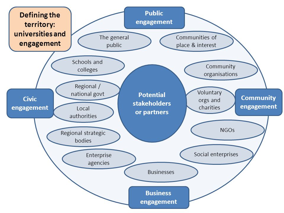Communities of place & interest The general public Community organisations Voluntary orgs and charities NGOs Social enterprises Businesses Enterprise agencies Regional strategic bodies Regional / national govt Schools and colleges Public engagement Civic engagement Community engagement Business engagement Local authorities Defining the territory: universities and engagement Potential stakeholders or partners
