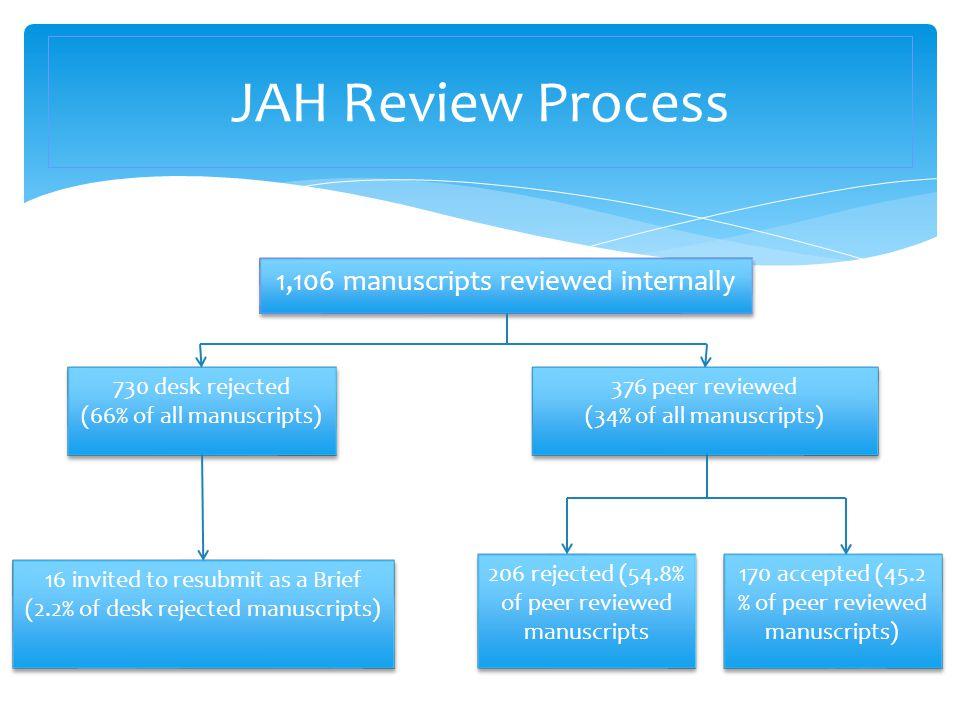 JAH Review Process 1,106 manuscripts reviewed internally 730 desk rejected (66% of all manuscripts) 376 peer reviewed (34% of all manuscripts) 16 invi