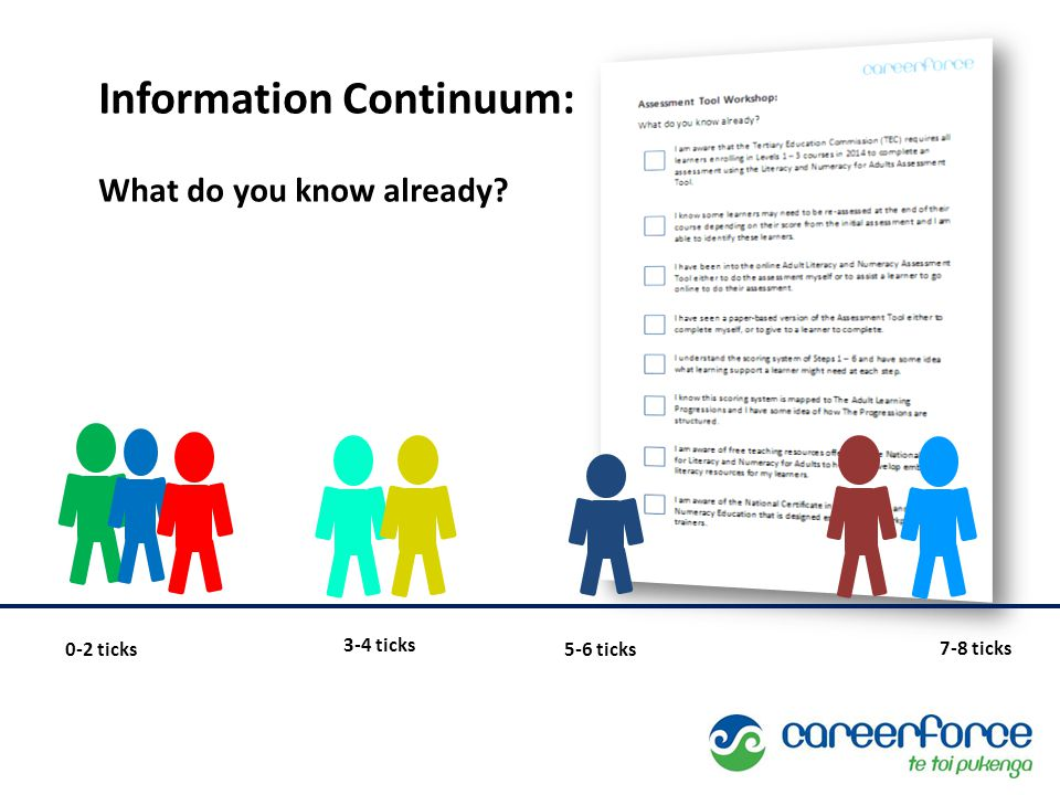 Information Continuum: What do you know already 0-2 ticks 3-4 ticks 5-6 ticks 7-8 ticks