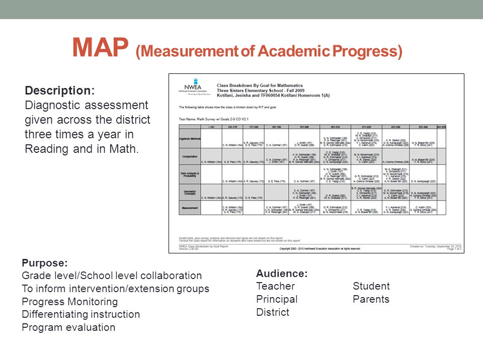 MAP (Measurement of Academic Progress) Description: Diagnostic assessment given across the district three times a year in Reading and in Math.