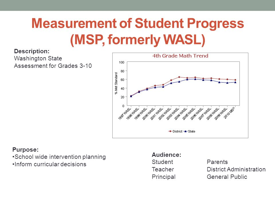 Measurement of Student Progress (MSP, formerly WASL) Description: Washington State Assessment for Grades 3-10 Purpose: School wide intervention planning Inform curricular decisions Audience: StudentParents TeacherDistrict Administration PrincipalGeneral Public