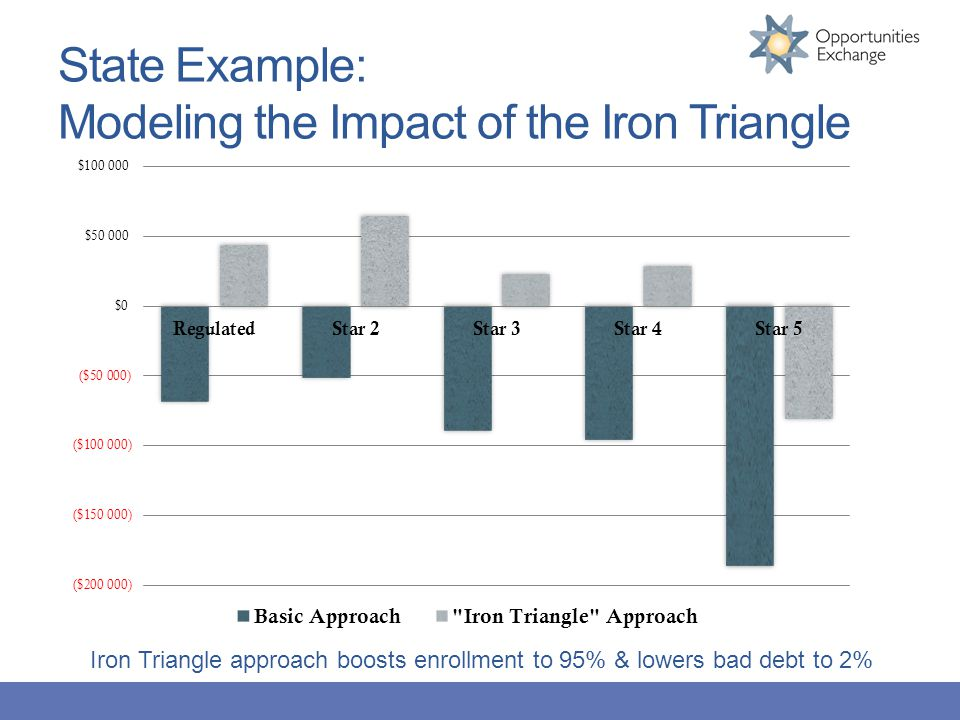 State Example: Modeling the Impact of the Iron Triangle Iron Triangle approach boosts enrollment to 95% & lowers bad debt to 2%
