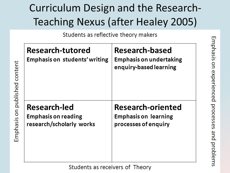 Curriculum Design and the Research- Teaching Nexus (after Healey 2005) Emphasis on published content Students as reflective theory makers Emphasis on experienced processes and problems Research-tutored Emphasis on students' writing Research-based Emphasis on undertaking enquiry-based learning Research-led Emphasis on reading research/scholarly works Research-oriented Emphasis on learning processes of enquiry Students as receivers of Theory Emphasis on published content Students as reflective theory makers Emphasis on experienced processes and problems Research-tutored Emphasis on students' writing Research-based Emphasis on undertaking enquiry-based learning Research-led Emphasis on reading research/scholarly works Research-oriented Emphasis on learning processes of enquiry Students as receivers of Theory