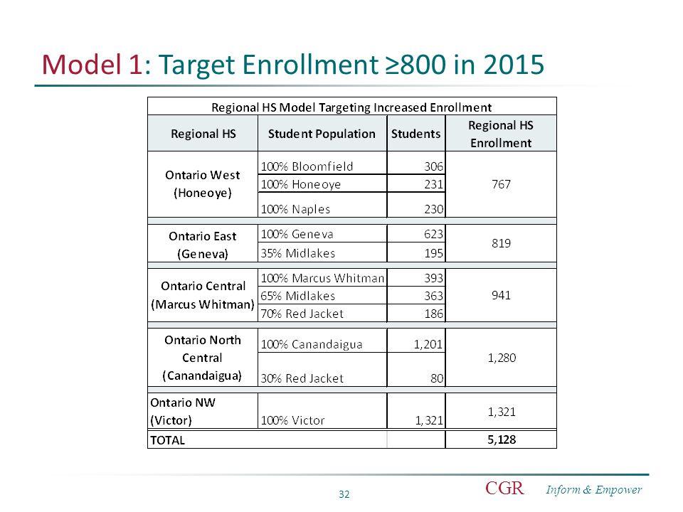 Inform & Empower CGR 32 Model 1: Target Enrollment ≥800 in 2015