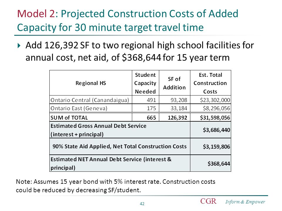 Inform & Empower CGR 42 Model 2: Projected Construction Costs of Added Capacity for 30 minute target travel time  Add 126,392 SF to two regional high school facilities for annual cost, net aid, of $368,644 for 15 year term Note: Assumes 15 year bond with 5% interest rate.