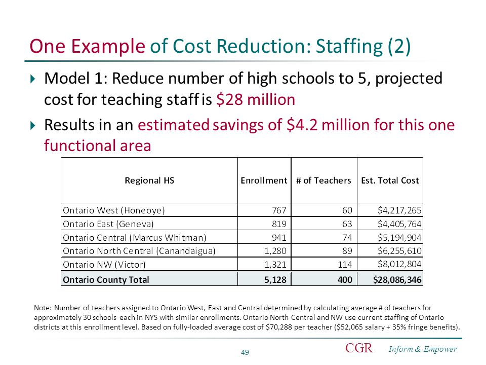 Inform & Empower CGR 49 One Example of Cost Reduction: Staffing (2)  Model 1: Reduce number of high schools to 5, projected cost for teaching staff is $28 million  Results in an estimated savings of $4.2 million for this one functional area Note: Number of teachers assigned to Ontario West, East and Central determined by calculating average # of teachers for approximately 30 schools each in NYS with similar enrollments.