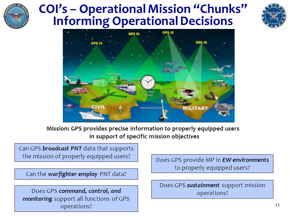"COI's – Operational Mission ""Chunks"" Informing Operational Decisions 11 Mission: GPS provides precise information to properly equipped users in suppor"