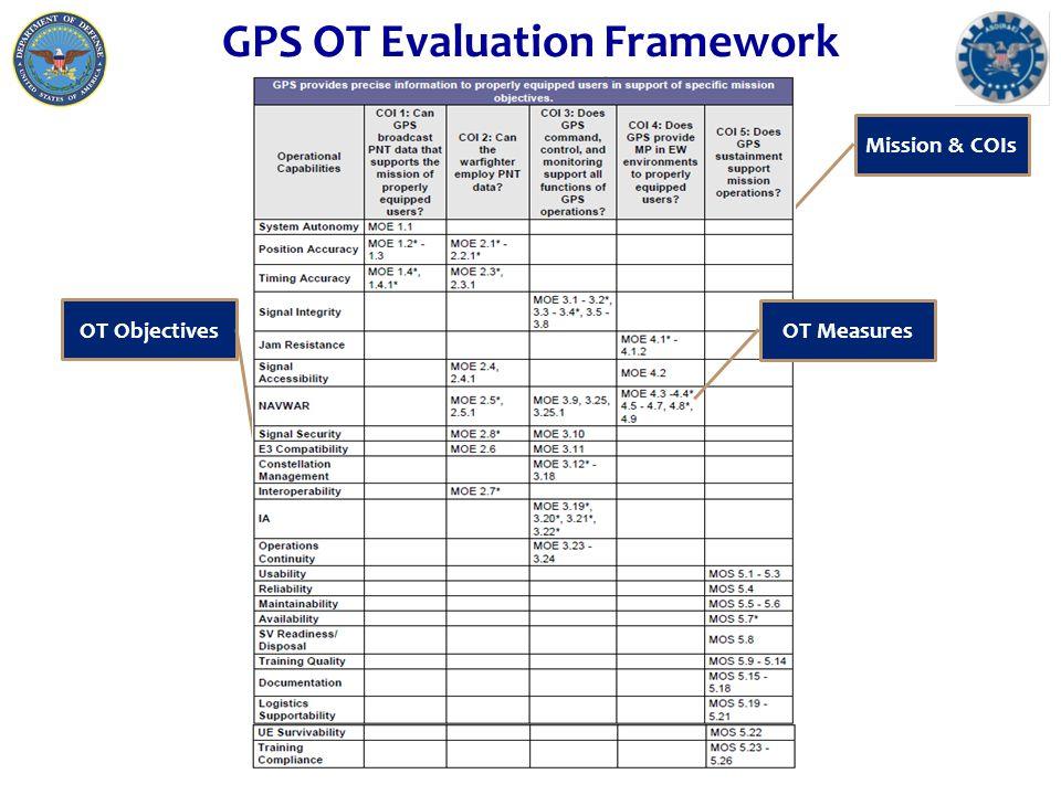 GPS OT Evaluation Framework Mission & COIs OT Objectives OT Measures
