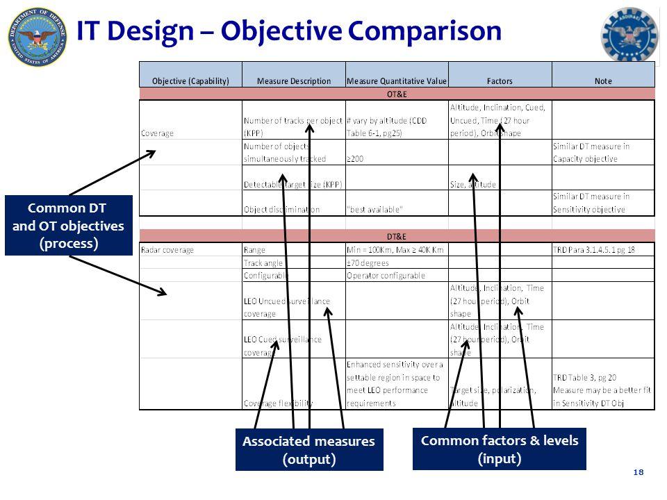 IT Design – Objective Comparison 18 Common DT and OT objectives (process) Common factors & levels (input) Associated measures (output)